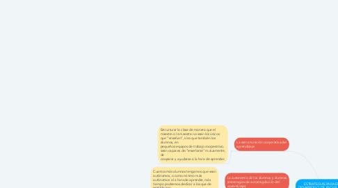 Mind Map: ESTRATEGIAS PARA EL  DESARROLLO DE ESCUELAS Y  AULAS INCLUSIVAS