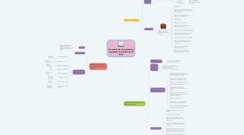 Mind Map: Los pasos de un proyecto y su puesta en marcha en el aula