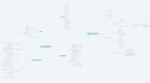 Mind Map: Cultural Heritage (CH)