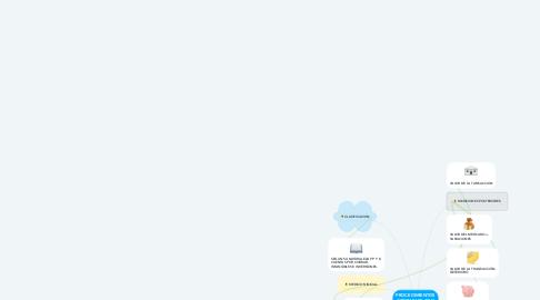 Mind Map: PROCEDIMIENTOS CONTABLES CON ACTIVOS (ENTIDADES PUBLICAS)