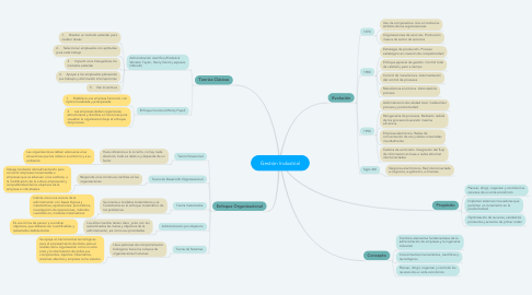 Mind Map: Gestión Industrial