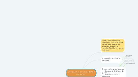 Mind Map: Qué significa ser ciudadana o ciudadano