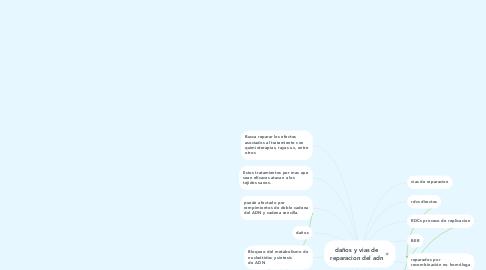 Mind Map: daños y vias de reparacion del adn