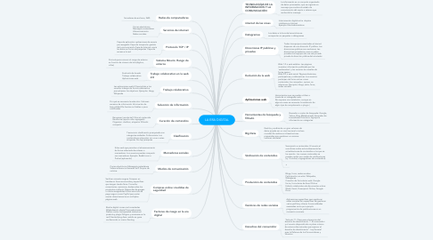 Mind Map: LA ERA DIGITAL