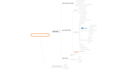 Mind Map: Road Map to SELLING a HOME