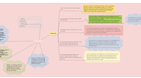 Mind Map: Códigos culturales