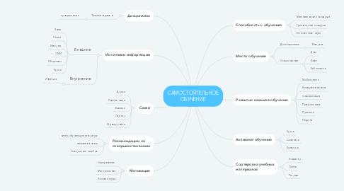 Mind Map: САМОСТОЯТЕЛЬНОЕ ОБУЧЕНИЕ