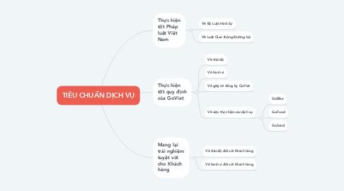 Mind Map: TIÊU CHUẨN DỊCH VỤ