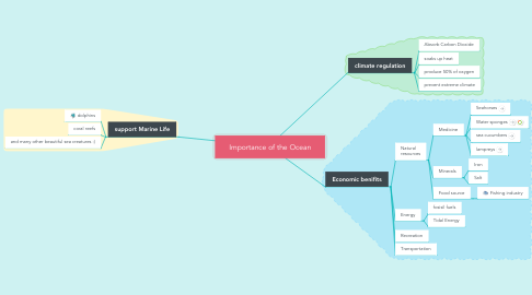 Mind Map: Importance of the Ocean