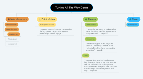 Mind Map: Turtles All The Way Down