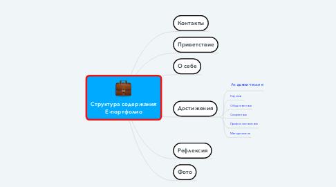 Mind Map: Cтруктура содержания Е-портфолио