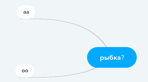 Mind Map: рыбка?