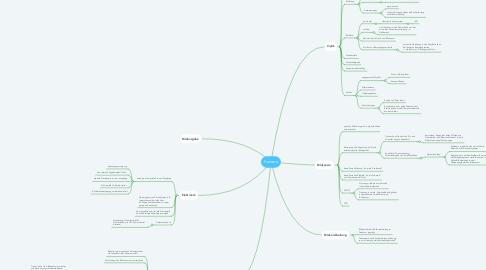 Mind Map: Kamera