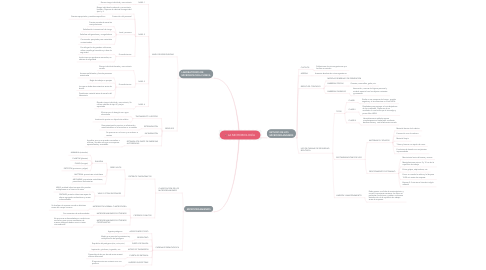 Mind Map: LA MICROBIOLOGÍA