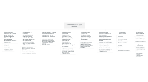 Mind Map: Fundamentos de agua residual