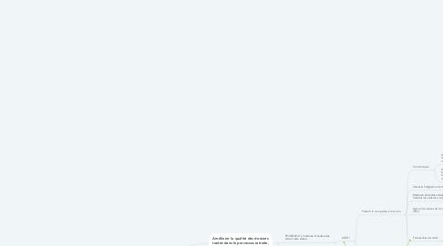 Mind Map: Amélioration qualité financière processus retraite