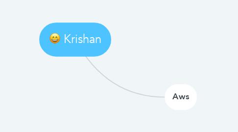 Mind Map: Krishan