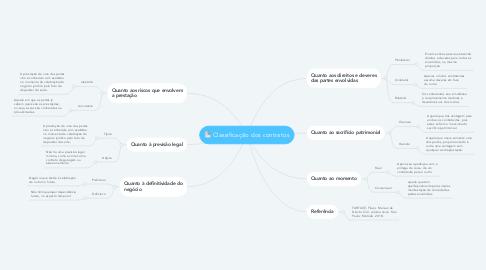 Mind Map: Classificação dos contratos