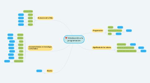 Mind Map: Introducción a la programacion