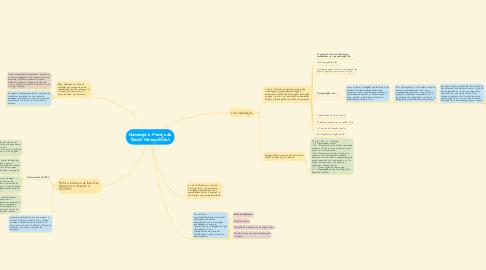 Mind Map: Hidrologia e Manejo de Bacias Hidrográficas