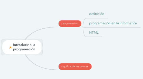 Mind Map: Introducir a la programación