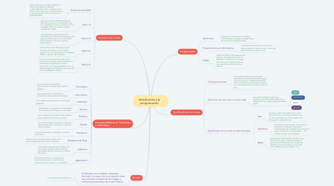 Mind Map: Introducción a la programación