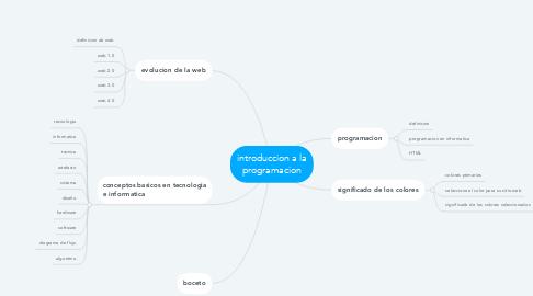 Mind Map: introduccion a la programacion