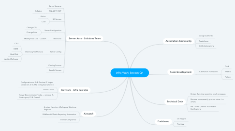 Mind Map: Infra Work Stream Q4