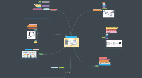 Mind Map: la arquitectura cliente/servidor