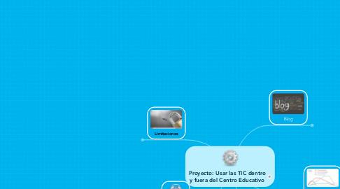 Mind Map: Proyecto: Usar las TIC dentroy fuera del Centro Educativo