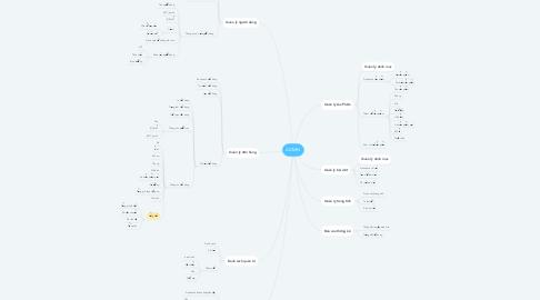 Mind Map: ADMIN