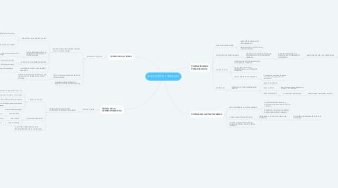 Mind Map: EDUCACIÓN Y TRABAJO