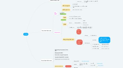 Mind Map: Cố định