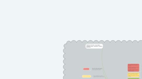 Mind Map: Objetivos para el Desarrollo Sustentable