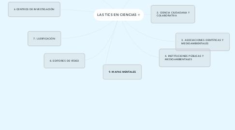 Mind Map: LAS TICS EN CIENCIAS