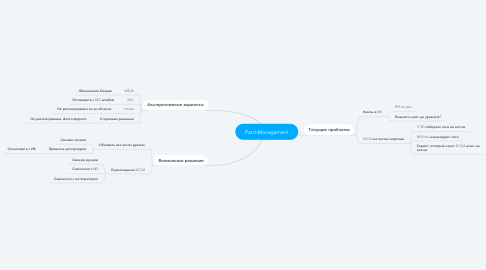 Mind Map: PatchManagement