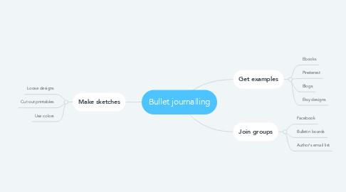 Mind Map: Bullet journalling