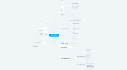 Mind Map: Guerra entre setores de Vendas e Marketing