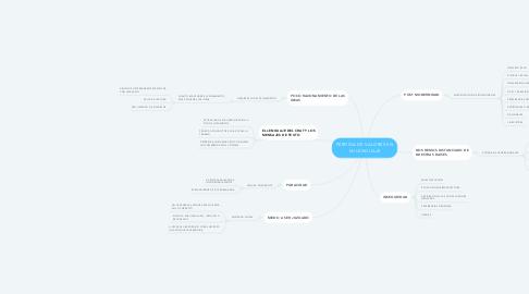 Mind Map: PÉRDIDA DE VALORES EN MI LENGUAJE