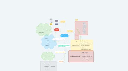 Mind Map: Форма жизни