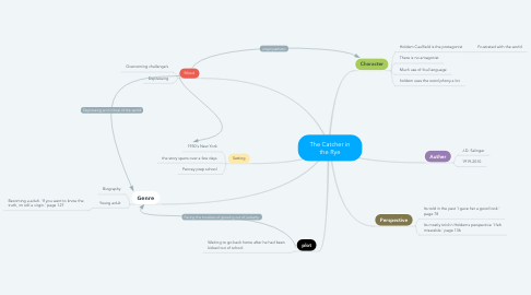 Mind Map: The Catcher in the Rye