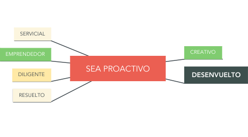 Mind Map: SEA PROACTIVO