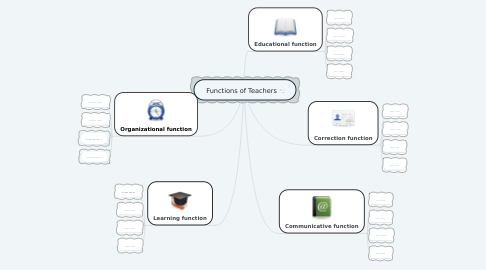 Mind Map: Functions of Teachers