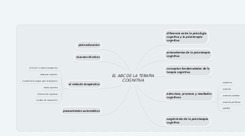 Mind Map: EL ABC DE LA TERAPIA COGNITIVA