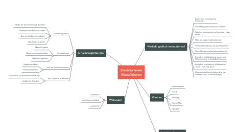 Mind Map: Strukturieren Visualisieren
