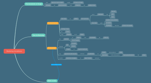 Mind Map: Marketing Inmobiliario