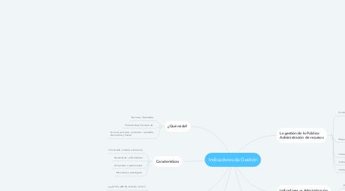 Mind Map: Indicadores de Gestión