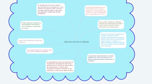Mind Map: PERIODO ENTRE GUERRAS