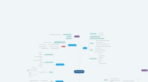 Mind Map: Ciencia de datos