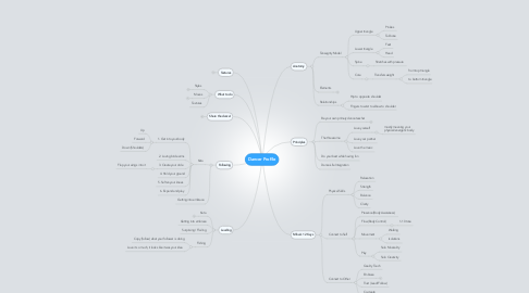 Mind Map: Dancer Profile